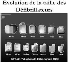 evolution de la taille des DAI